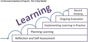 Continuing Competency Program 5 Step Model