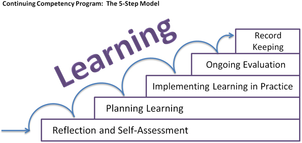 Continuing-Competency-Program-5-Step-Model
